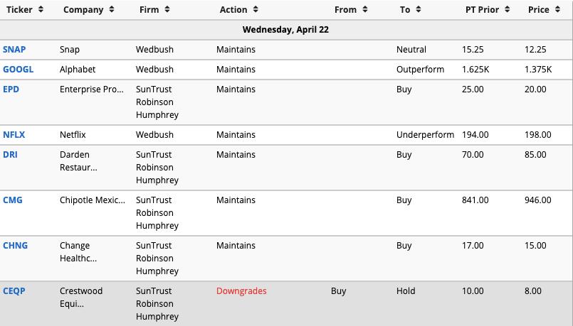 Screenshot from Benzinga.com's Analyst Ratings calendar.