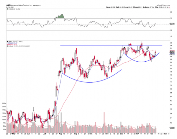 AMD Chart Showing Cup and Handle