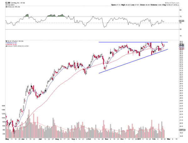 Ascending Triangle on GLW Chart