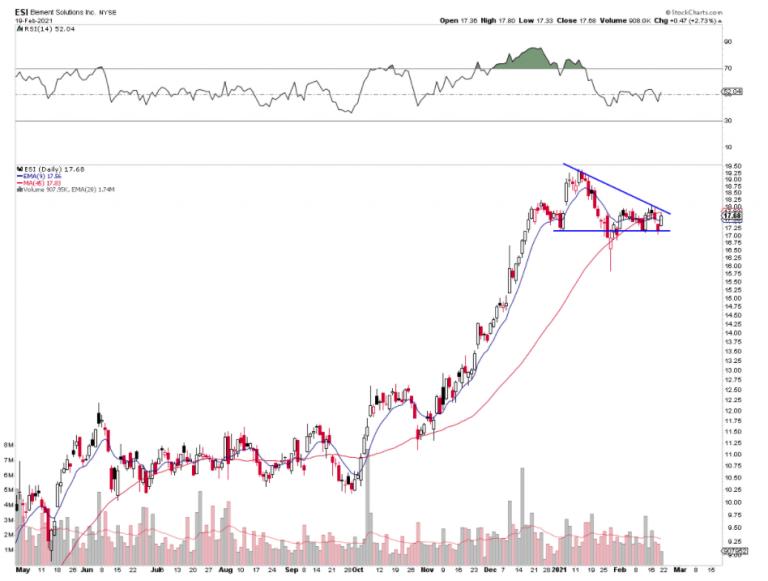 Descending Triangle on ESI Chart